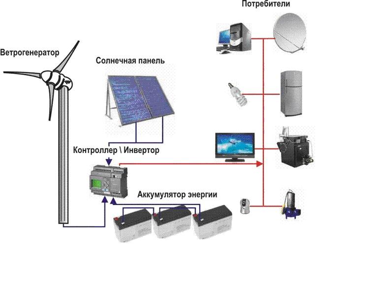 Схема на контролер на ветрогенератор